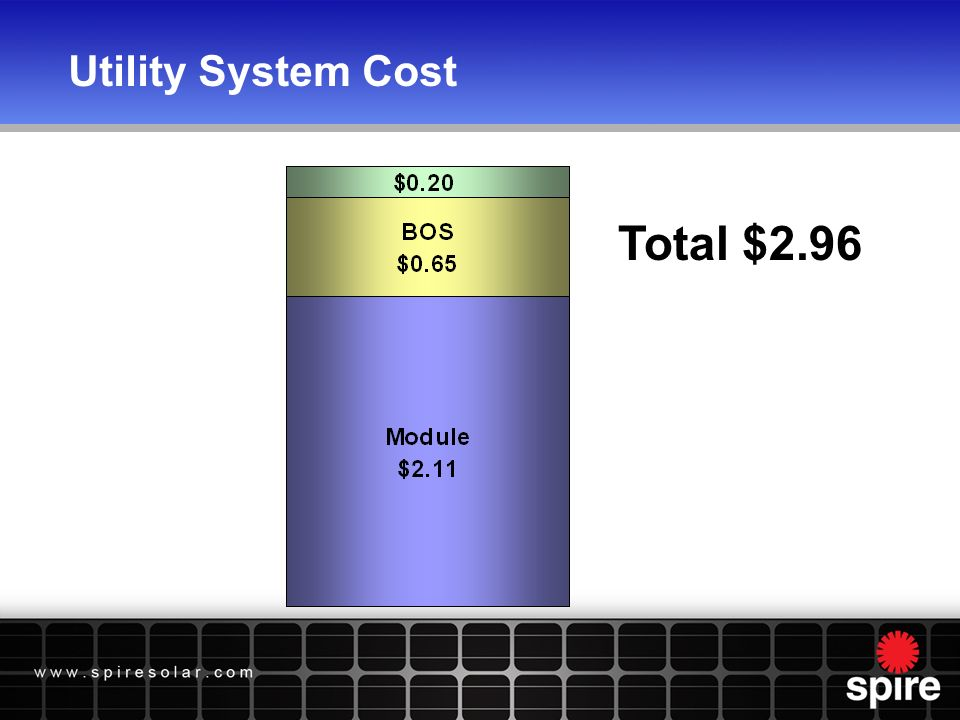 Utility System Cost Total $2.96