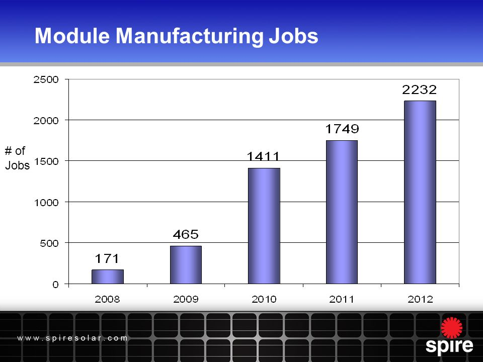 Module Manufacturing Jobs # of Jobs