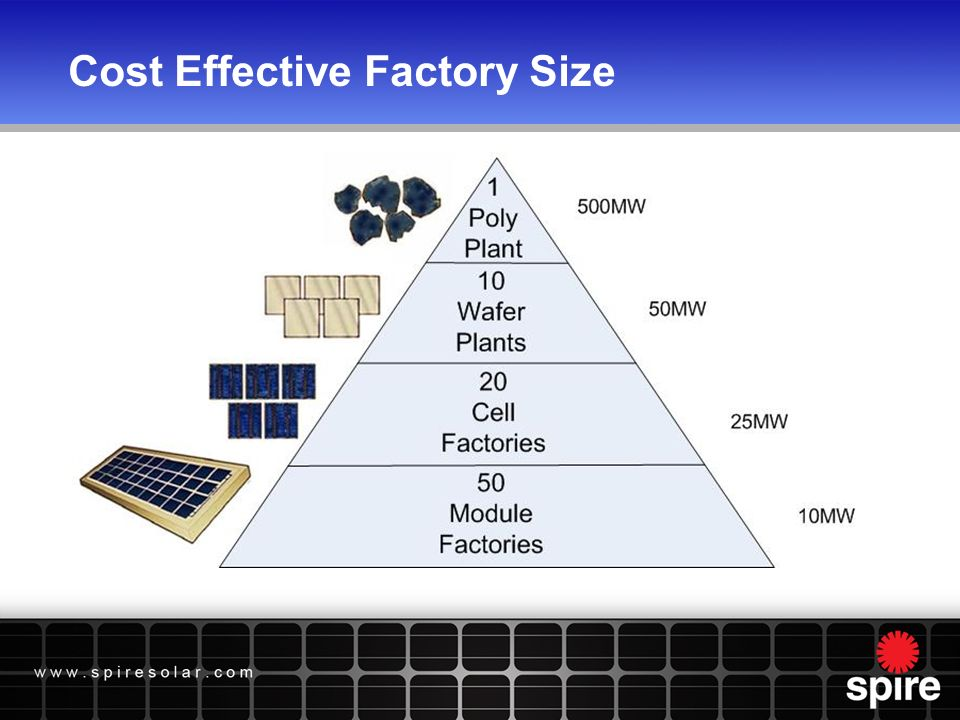 Cost Effective Factory Size