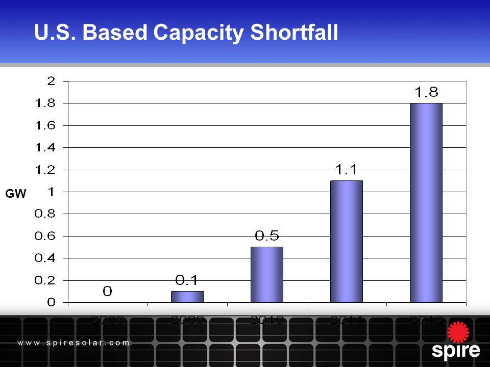 U.S. Based Capacity Shortfall GW