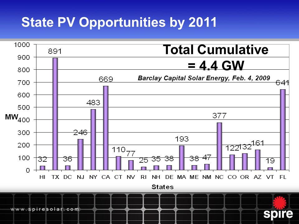 US Market Projections GW Solarbuzz/Prometheus/Lazard - 2009