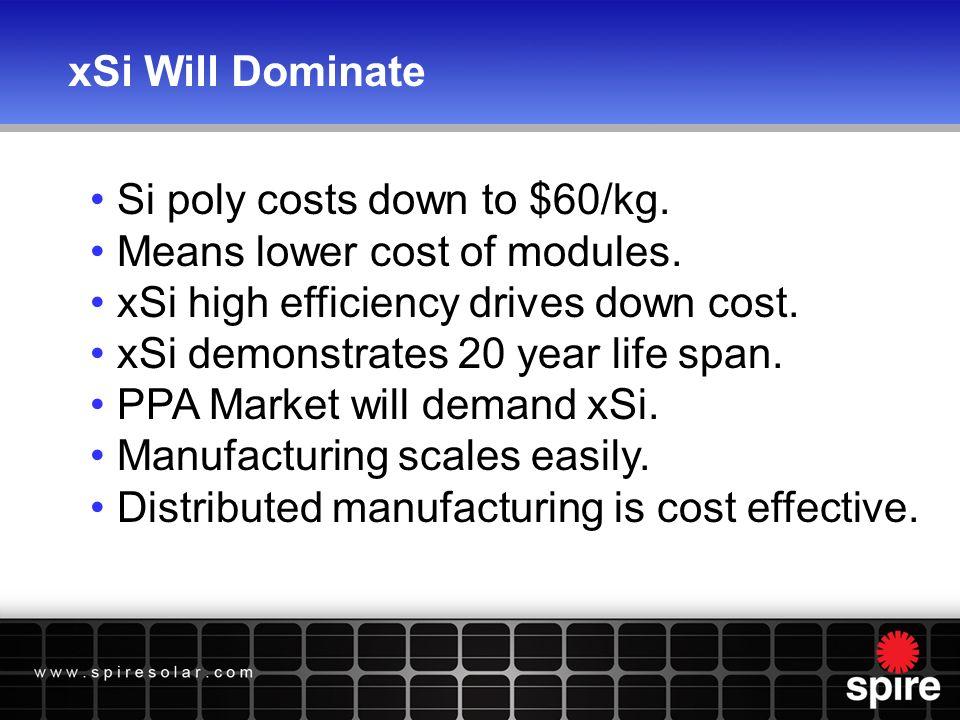 US PV Manufacturing MW -- Current & Announced 20082009201020112012 Solarworld100 Sharp100 Schott15 Evergreen1790 GE35.