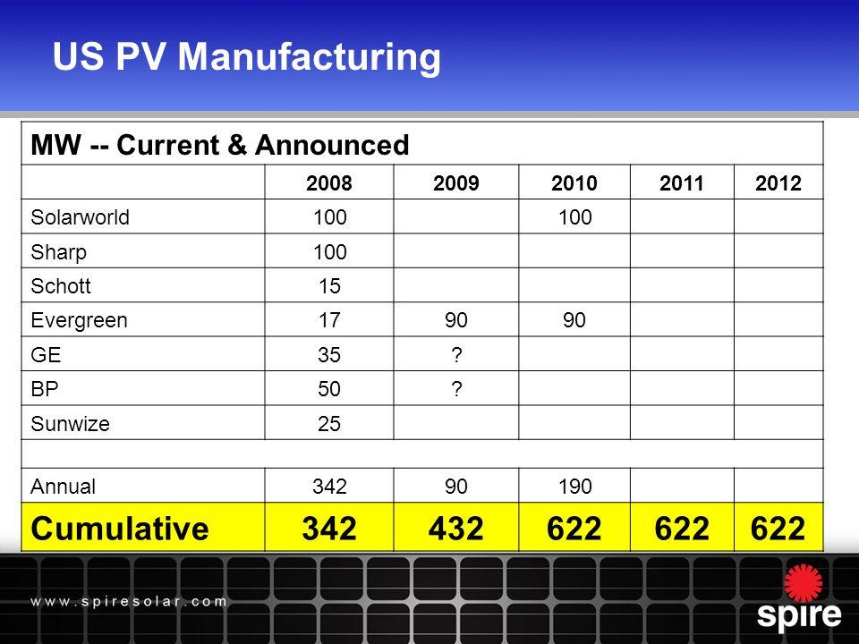 US Market xSi Manufacturing Short Fall GW