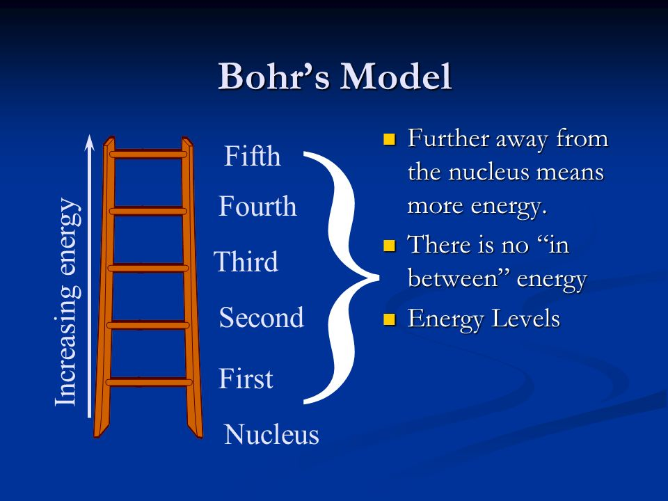 Bohrs Model Increasing energy Nucleus First Second Third Fourth Fifth } Further away from the nucleus means more energy. There is no in between energy