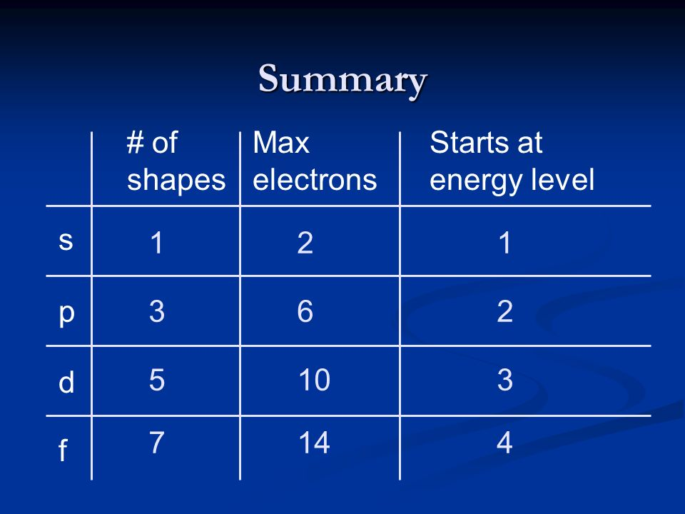 Summary s p d f # of shapes Max electrons Starts at energy level 121 362 5103 7144