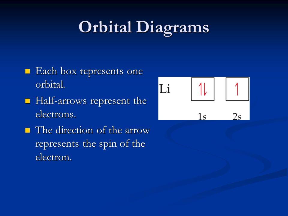 Orbital Diagrams Each box represents one orbital. Each box represents one orbital. Half-arrows represent the electrons. Half-arrows represent the elec