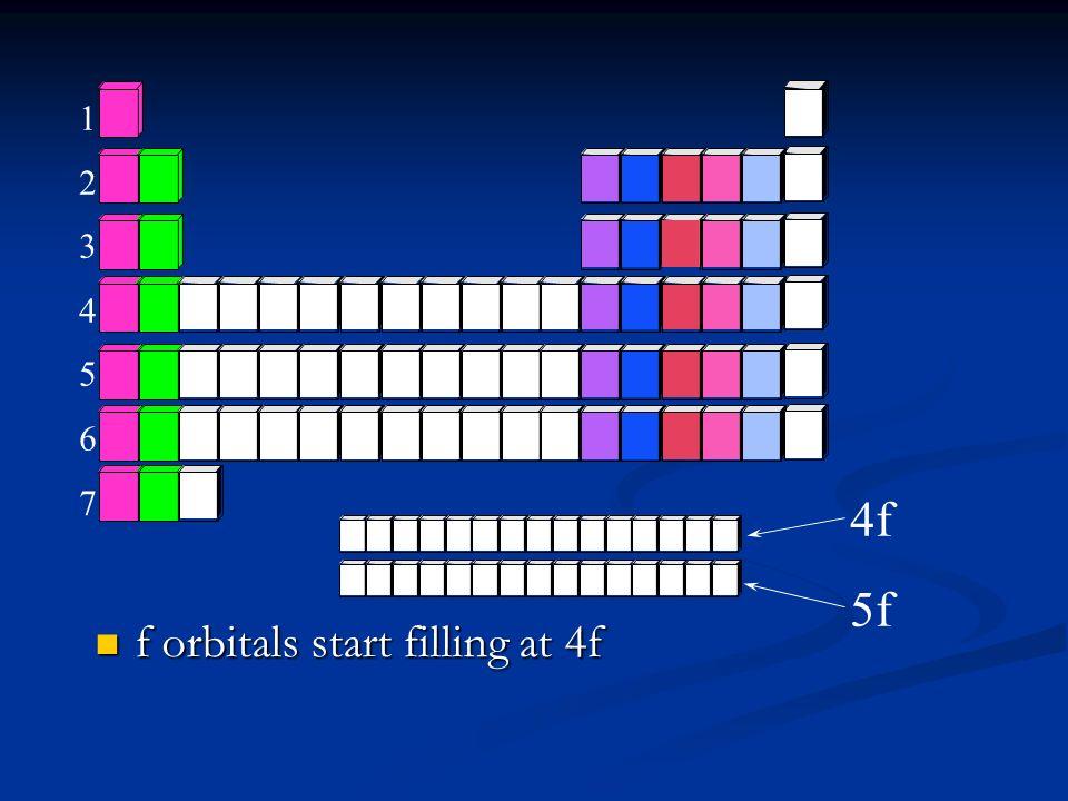 f orbitals start filling at 4f f orbitals start filling at 4f 12345671234567 4f 5f