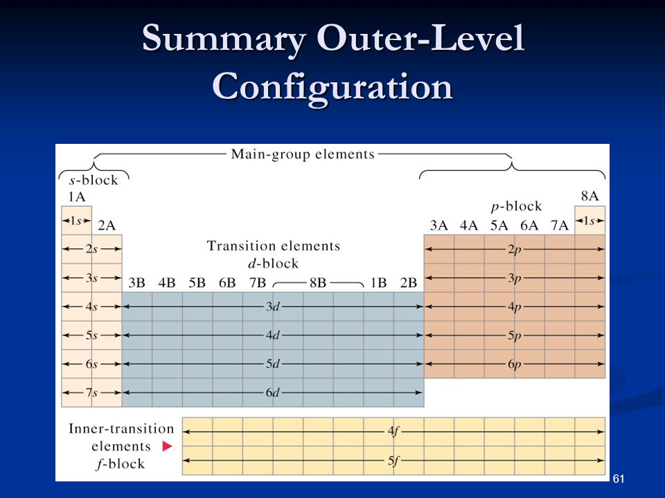 61 Summary Outer-Level Configuration