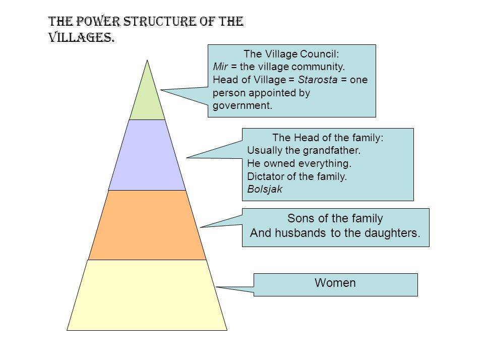 The power structure of the villages. The Village Council: Mir = the village community.