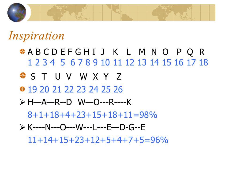 Inspiration A B C D E F G H I J K L M N O P Q R 1 2 3 4 5 6 7 8 9 10 11 12 13 14 15 16 17 18 S T U V W X Y Z 19 20 21 22 23 24 25 26 HAR--D WO---R----K 8+1+18+4+23+15+18+11=98% K----N---O---W---L---ED-G--E 11+14+15+23+12+5+4+7+5=96%