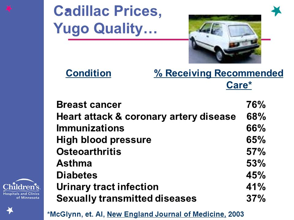 Cadillac Prices, Yugo Quality… Condition% Receiving Recommended Care* Breast cancer 76% Heart attack & coronary artery disease 68% Immunizations 66% H