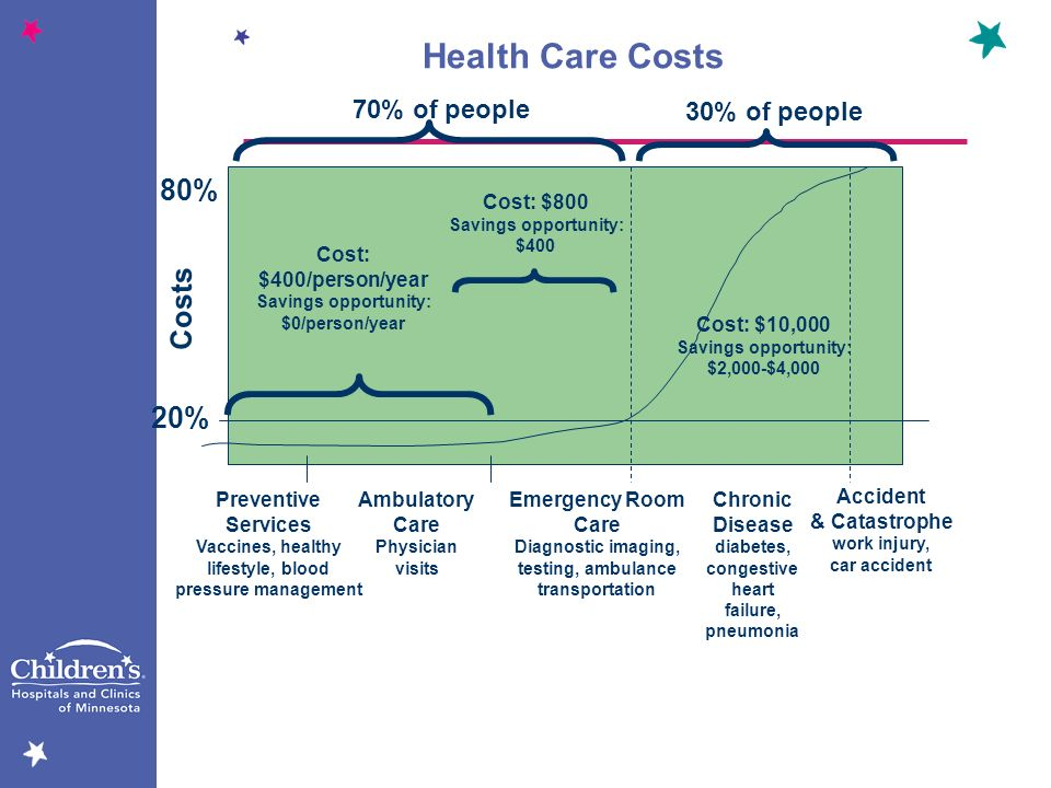 Health Care Costs 80% Costs 20% 70% of people 30% of people Preventive Services Vaccines, healthy lifestyle, blood pressure management Ambulatory Care