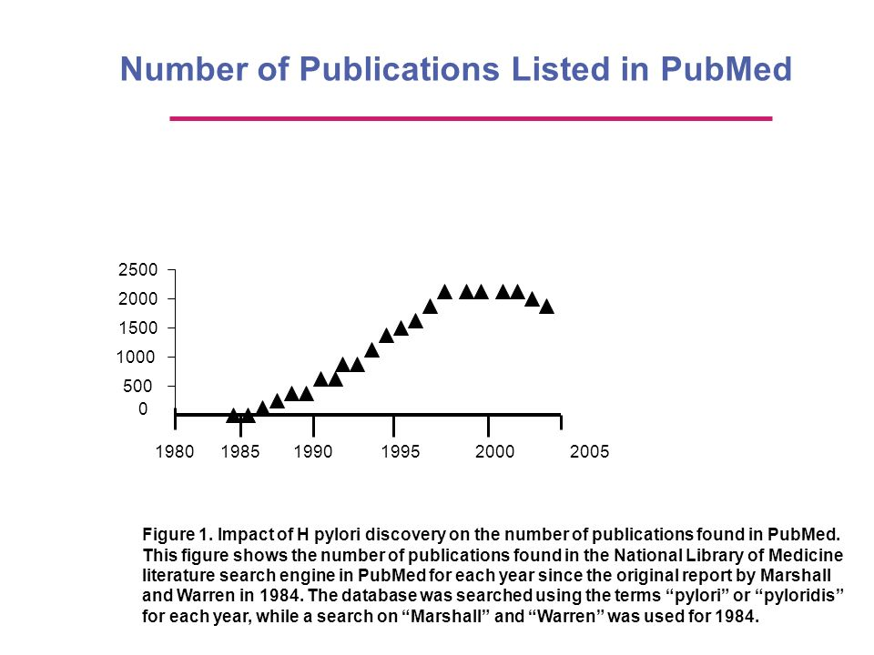 Number of Publications Listed in PubMed 2500 2000 1500 1000 500 0 198019851990199520002005 Figure 1. Impact of H pylori discovery on the number of pub