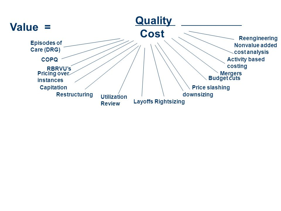 Quality Cost Value = Episodes of Care (DRG) COPQ RBRVUs Pricing over instances Capitation Restructuring Utilization Review LayoffsRightsizing downsizi