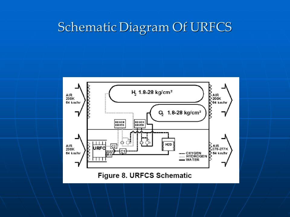 Schematic Diagram Of URFCS