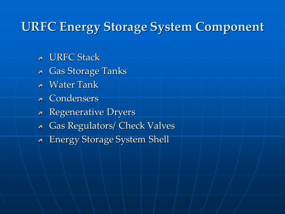 URFC Energy Storage System Component URFC Stack Gas Storage Tanks Water Tank Condensers Regenerative Dryers Gas Regulators/ Check Valves Energy Storag