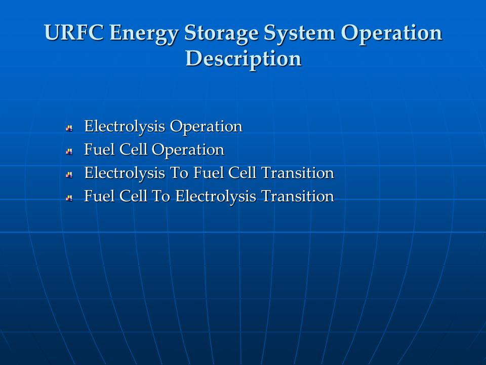 URFC Energy Storage System Operation Description Electrolysis Operation Fuel Cell Operation Electrolysis To Fuel Cell Transition Fuel Cell To Electrol