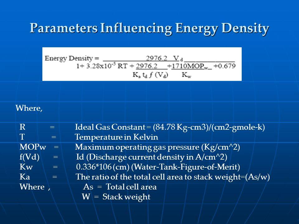 Parameters Influencing Energy Density Where, R = Ideal Gas Constant = (84.78 Kg-cm3)/(cm2-gmole-k) T = Temperature in Kelvin MOPw = Maximum operating
