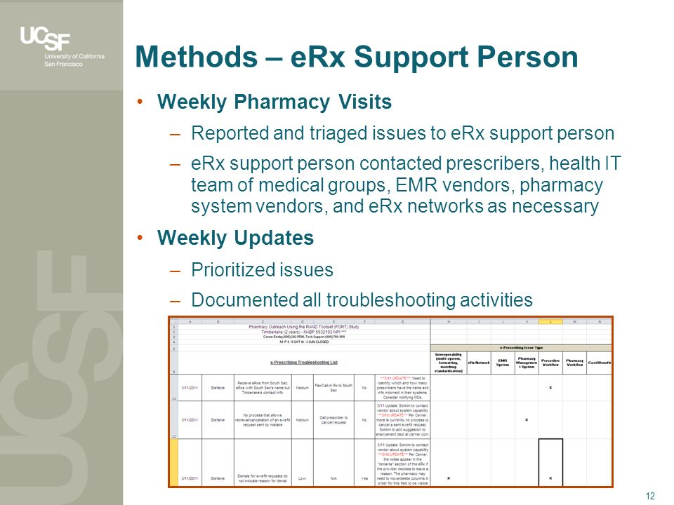 12 Methods – eRx Support Person Weekly Pharmacy Visits –Reported and triaged issues to eRx support person –eRx support person contacted prescribers, h