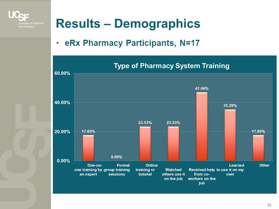 15 Results – Demographics eRx Pharmacy Participants, N=17