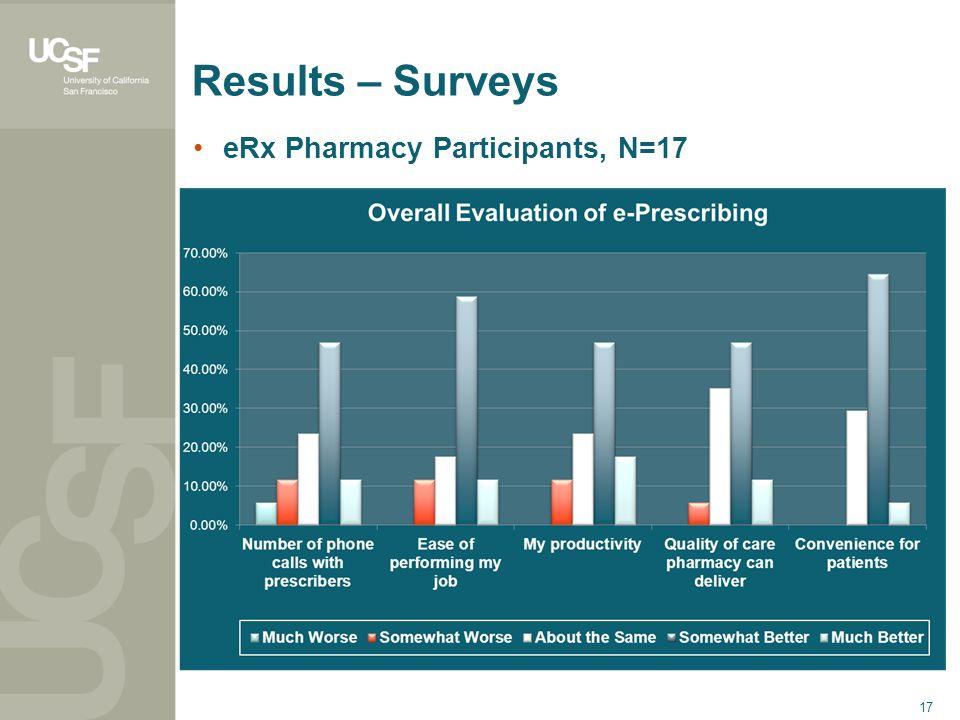 17 Results – Surveys eRx Pharmacy Participants, N=17