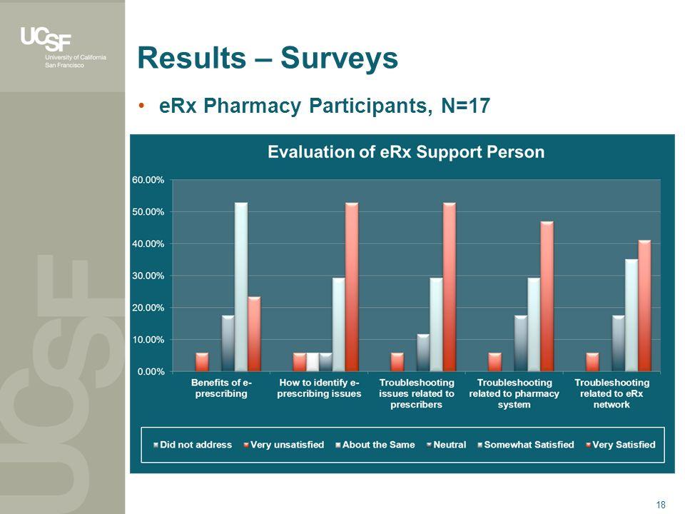18 Results – Surveys eRx Pharmacy Participants, N=17