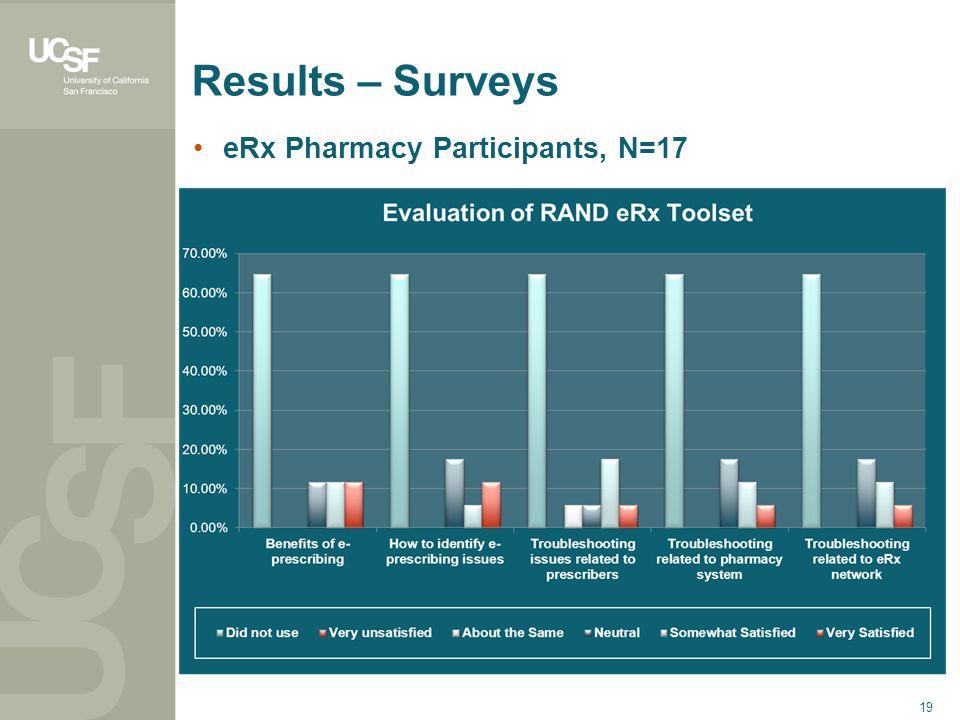 19 Results – Surveys eRx Pharmacy Participants, N=17