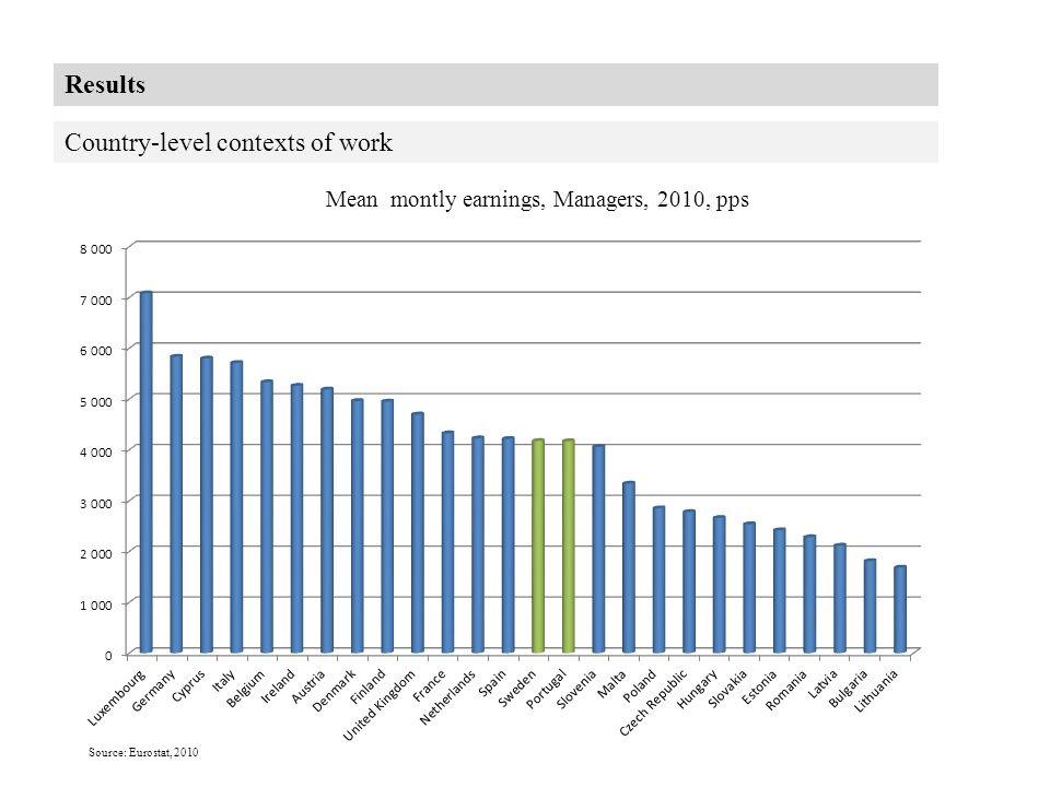 Results Country-level contexts of work Mean montly earnings, Managers, 2010, pps Source: Eurostat, 2010
