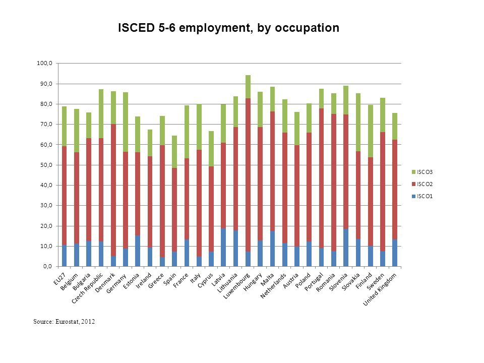 Source: Eurostat, 2012 ISCED 5-6 employment, by occupation