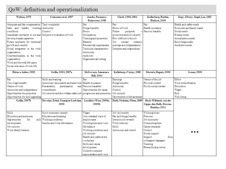 QoW: definition and operationalization Walton, 1972Colasanto et al, 1987 Jencks, Perman e Rainwater, 1988 Clark, 1998, 2004 Kallerberg, Ruskin, Hudson, 2000 Sirgy, Efraty, Siegel, Lee, 2001 Adequate and fair compensation Safe and healthy working conditions Immediate oportunity to use and develop human capacities Future oportunity for continued growth and security Social integration in the work organization Constitutionalism in the work organization Work and the total life space Social relevance of work life Task complexity Autonomy Control Subjective evaluation of work Pay Fringe benefits Hours Occupations Training and promotion Hazards Educational requirements Technical characteristics Autonomy Authority Organizational setting Pay Hours of work Future prospects – promotion and job security How difficult is the job Job content (interest, prestige and independence) Interpersonal relationships Pay Health insurance Pension benefits Health and safety needs Economic and family needs Social needs Esteem needs Actualization needs Knowledge needs Aesthetics needs Ritter e Anker, 2002Gallie, 2003, 2007a McGovern, Smeaton e Hill, 2004 Kalleberg e Vaisey, 2005Martel e Dupuis, 2006Green, 2006 Pay Non-wage benefits Nature of work Autonomy and independence Opportunities for promotion Opportunities for skill upgrading Skills and training Autonomy, task quality and teamwork Presentation, participation and commitment Job security and the welfare safety net Pay Health insurance Pension benefeits Opportunities for career progression and promotion Earnings Fringe benefits Autonomy Control Job security Oportunities of advancement Nature of the job Physical context Psychosocial context Effort Work intensification Discretion Wages Risk Well-being Gallie, 2007b Davoine, Erhel, Guergoat-Lariviere, 2008 Leschke e Watt, 2008a, 2008b Dahl, Nesheim, Olsen, 2009 Back-Wiklund, van der Lippe, den Dulk, Doorne- Huiskes, 2011 … Skills Discretion and autonomy Opportunities for skill development Job security Work-family balance Socio-economic security Education and training Working conditions Gender and work-life balance Wages Non-standard ways of employment Working time and work- life balance Working conditions and job security Health and safety at the workplace Skills and career development Collective interest representation and voice Job (in)security Pay and fringe benefits Intrinsic job rewards Work intensity Skills Autonomy and control Working hours Pressure Job insecurity Commuting time Career demands Control Social support Support from colleagues/managers Training Hierarchical position