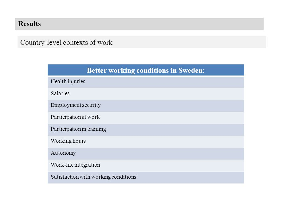 Results Country-level contexts of work Better working conditions in Sweden: Health injuries Salaries Employment security Participation at work Participation in training Working hours Autonomy Work-life integration Satisfaction with working conditions