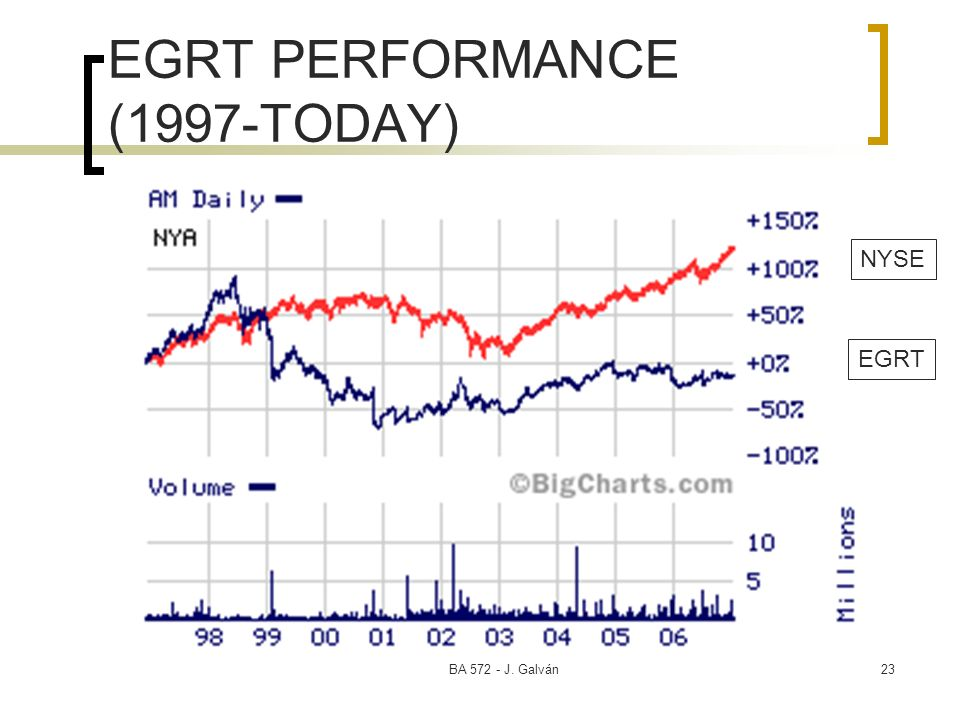 BA J. Galván23 EGRT PERFORMANCE (1997-TODAY) EGRT NYSE