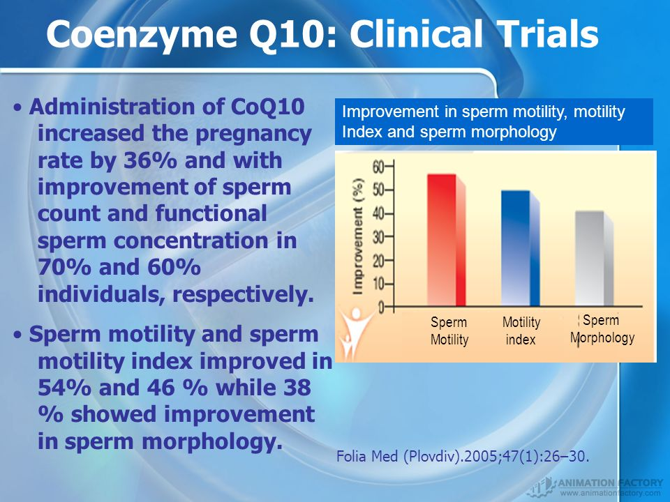 Administration of CoQ10 increased the pregnancy rate by 36% and with improvement of sperm count and functional sperm concentration in 70% and 60% individuals, respectively.