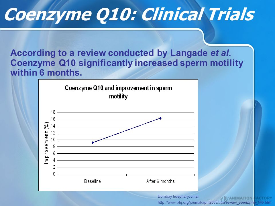 Coenzyme Q10: Clinical Trials According to a review conducted by Langade et al.