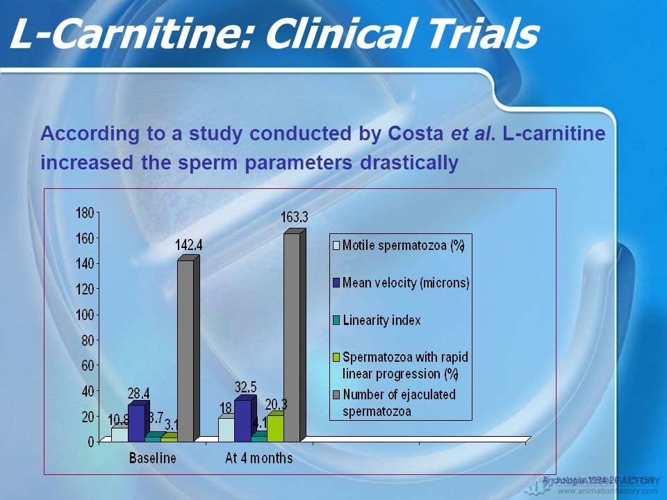 L-Carnitine: Clinical Trials According to a study conducted by Costa et al.