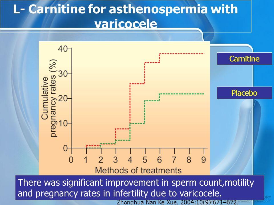 L- Carnitine for asthenospermia with varicocele Carnitine Placebo Zhonghua Nan Ke Xue.