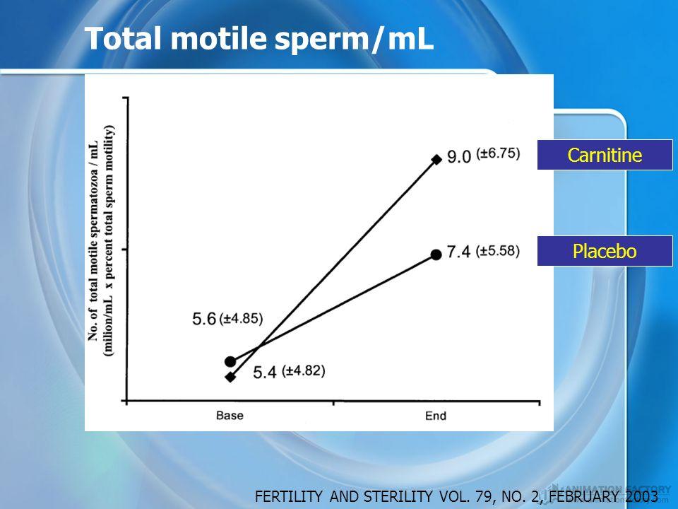 Total motile sperm/mL Carnitine Placebo FERTILITY AND STERILITY VOL. 79, NO. 2, FEBRUARY 2003