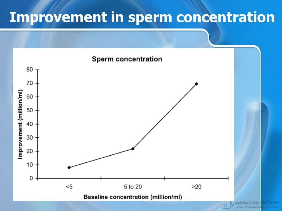 Improvement in sperm concentration