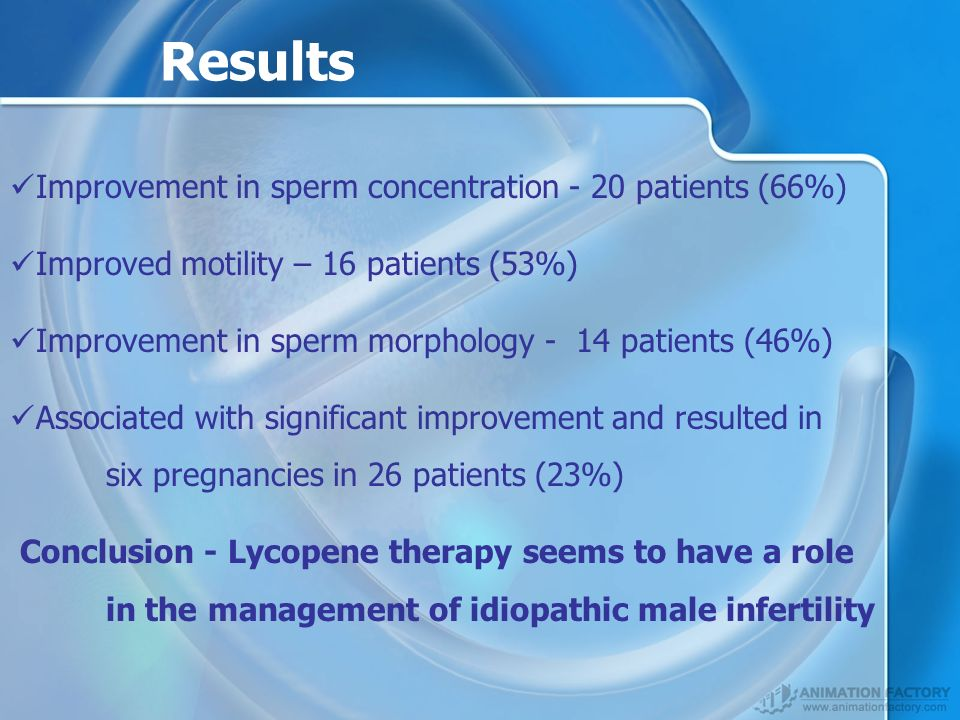 Results Improvement in sperm concentration - 20 patients (66%) Improved motility – 16 patients (53%) Improvement in sperm morphology - 14 patients (46%) Associated with significant improvement and resulted in six pregnancies in 26 patients (23%) Conclusion - Lycopene therapy seems to have a role in the management of idiopathic male infertility