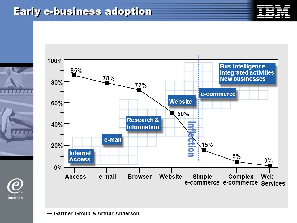 Early e-business adoption 0% 100% 80% 60% 40% 20% 0% 5% 15% 50% 72% 78% 85% Gartner Group & Arthur Anderson Accesse-mailBrowserWebsiteSimple e-commerce Complex e-commerce Web Services Internet Access Bus.Intelligence Integrated activities New businesses e-commerce e-mail Website Research & Information Inflection