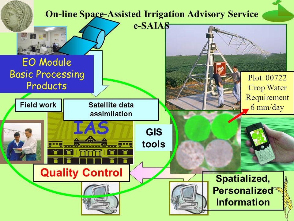 Plot: 00722 Crop Water Requirement 6 mm/day IAS Quality Control Satellite data assimilation Field work GIS tools EO Module Basic Processing Products Spatialized, Personalized Information On-line Space-Assisted Irrigation Advisory Service e-SAIAS