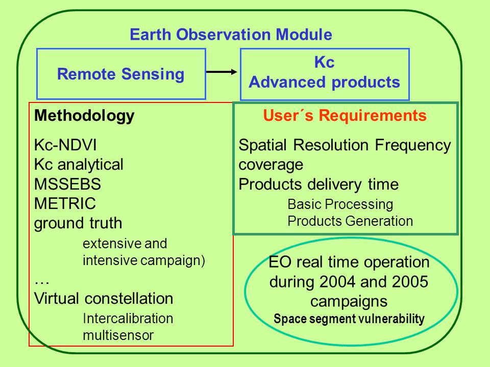 Earth Observation Module Kc Advanced products Remote Sensing Methodology Kc-NDVI Kc analytical MSSEBS METRIC ground truth extensive and intensive campaign) … Virtual constellation Intercalibration multisensor User´s Requirements Spatial Resolution Frequency coverage Products delivery time Basic Processing Products Generation EO real time operation during 2004 and 2005 campaigns Space segment vulnerability