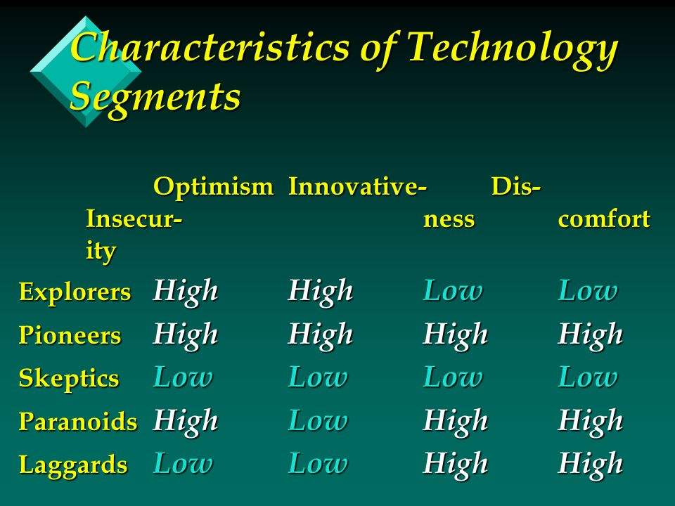 Characteristics of Technology Segments OptimismInnovative-Dis- Insecur-nesscomfort ity Explorers HighHighLowLow Pioneers HighHighHighHigh Skeptics LowLowLowLow Paranoids HighLowHighHigh Laggards LowLowHighHigh