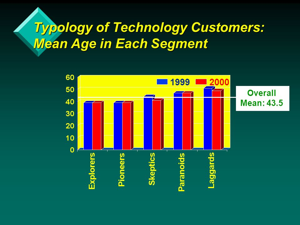 19992000 Typology of Technology Customers: Mean Age in Each Segment Overall Mean: 43.5