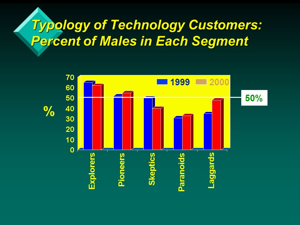 % 19992000 Typology of Technology Customers: Percent of Males in Each Segment 50%