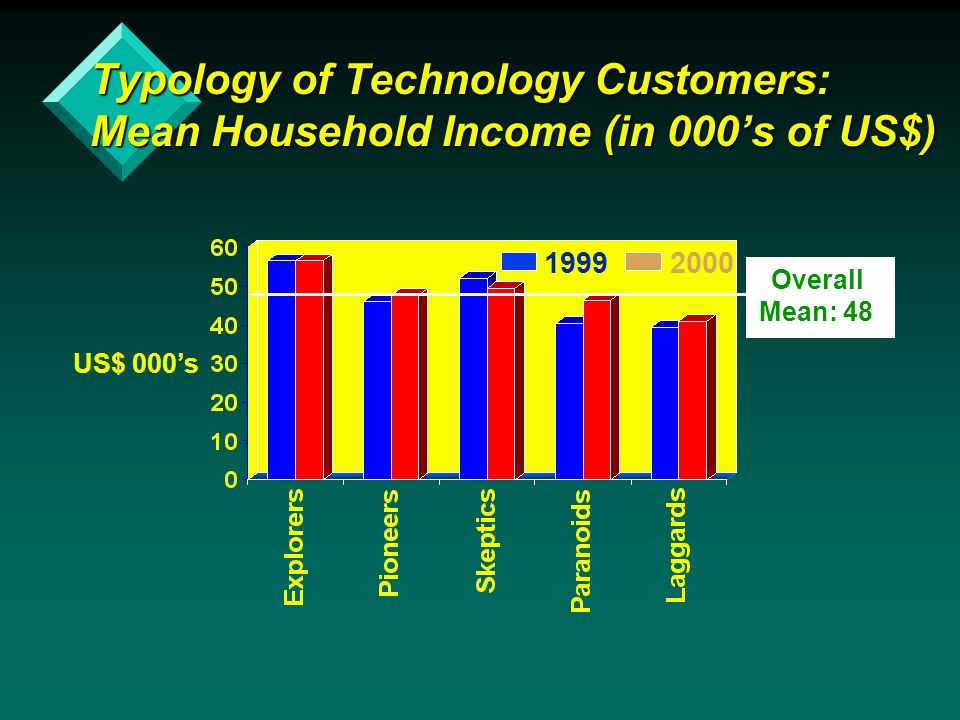19992000 Typology of Technology Customers: Mean Household Income (in 000s of US$) Overall Mean: 48 US$ 000s