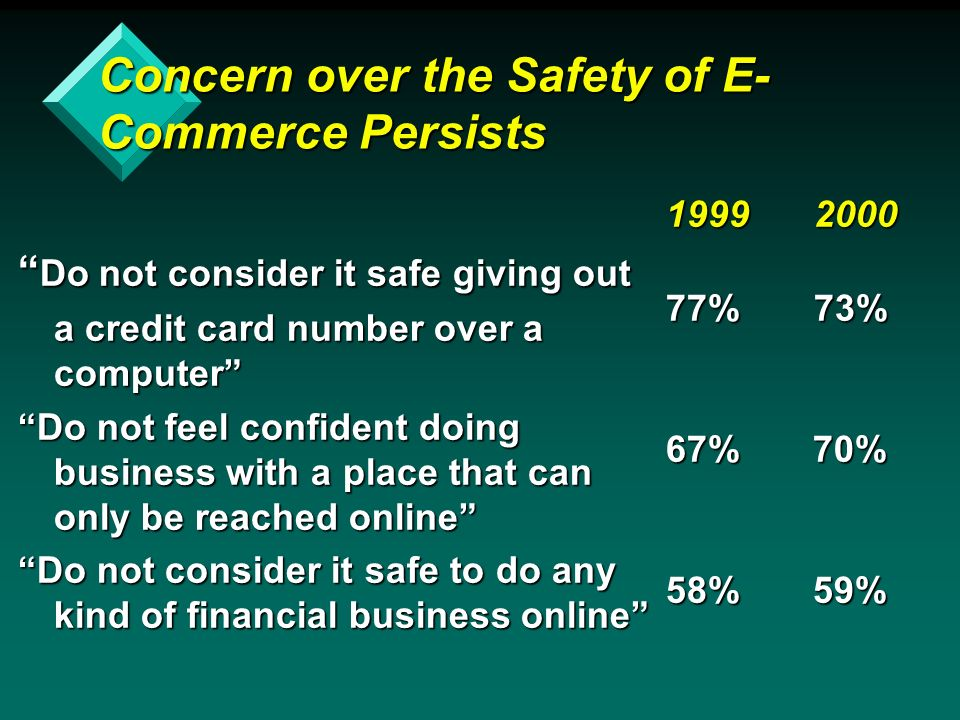Concern over the Safety of E- Commerce Persists Do not consider it safe giving out Do not consider it safe giving out a credit card number over a computer Do not feel confident doing business with a place that can only be reached online Do not consider it safe to do any kind of financial business online 1999 2000 77% 73% 67% 70% 58% 59%