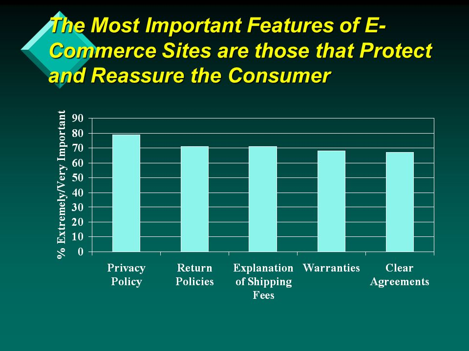 The Most Important Features of E- Commerce Sites are those that Protect and Reassure the Consumer