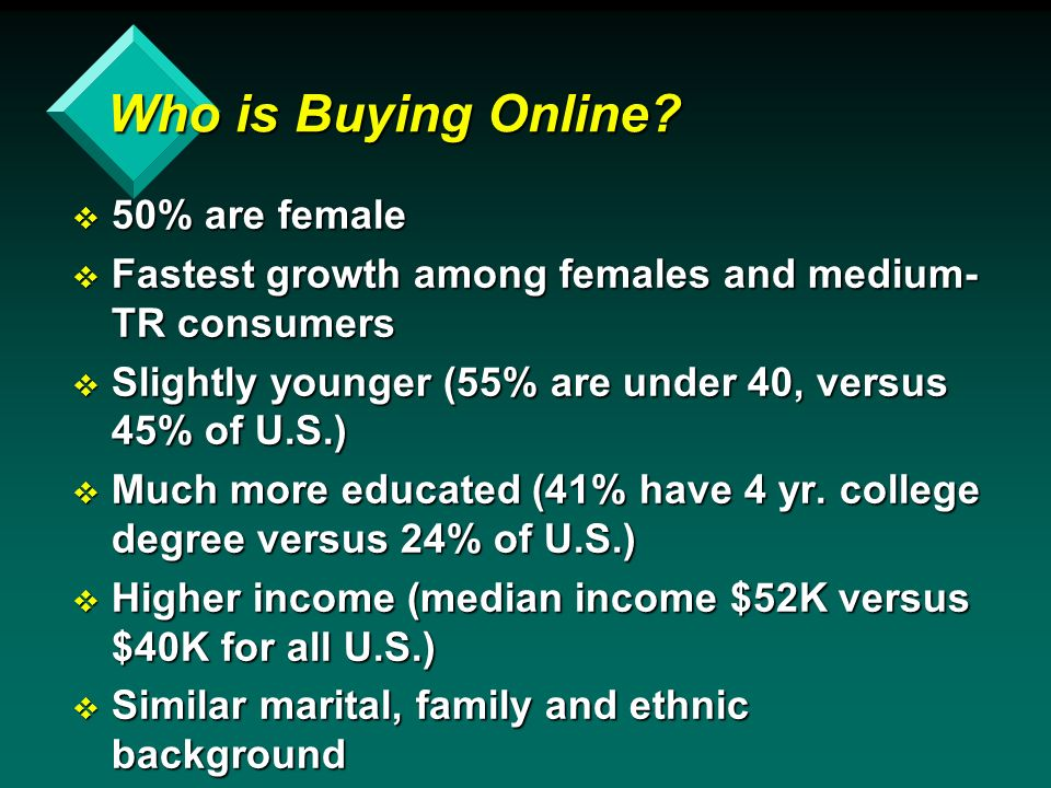 Who is Buying Online.