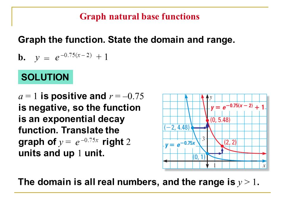 Graph the function. State the domain and range. SOLUTION The domain is all real numbers, and the range is y > 1. b.y = e –0.75(x – 2) + 1 a = 1 is pos